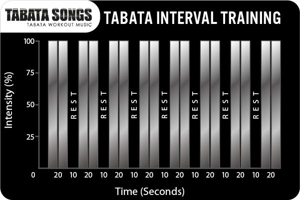Tabata intervals chart